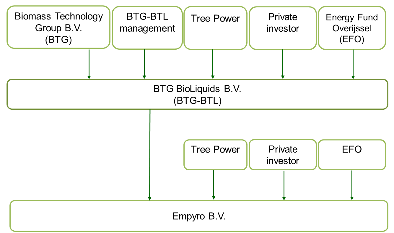 Shareholders BTG BioLiquids and Empyro BV