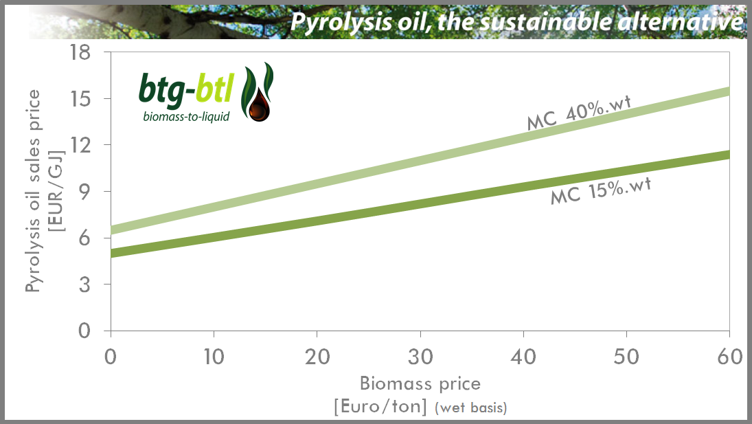 Pyrolysis oil price